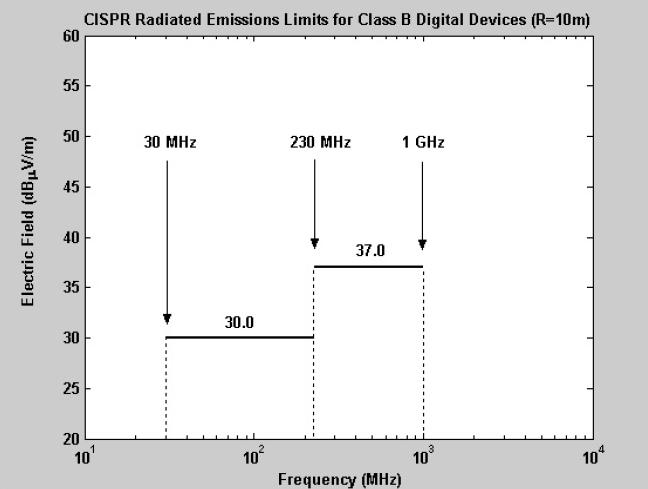 CISPR radiated limits