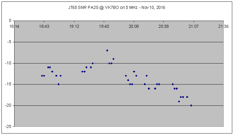 JT65 signal strength (SNR) on Nov 10, 2016 (time UTC)