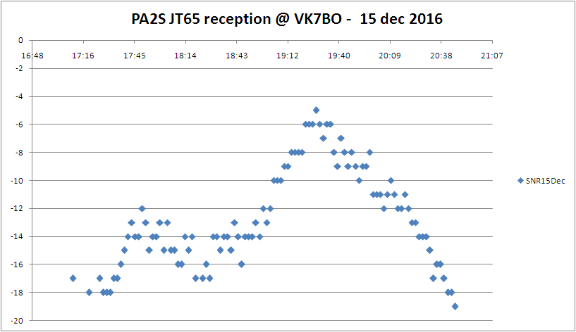 JT 62 SNR as received by VK7BO on Dec 16, 2016