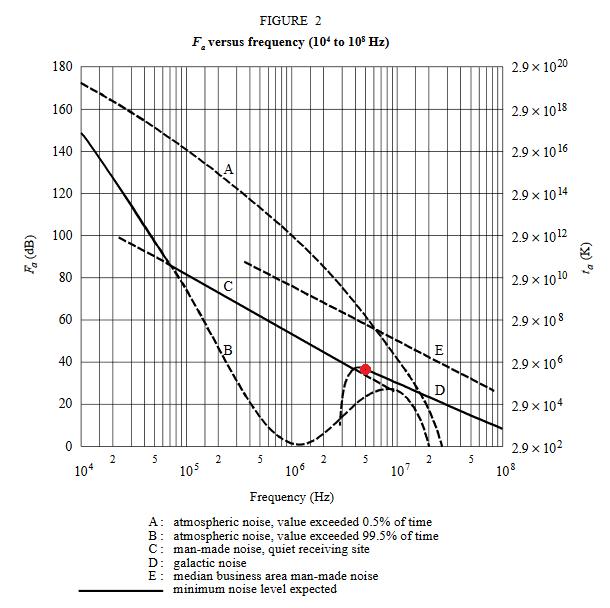 CCIR_Noise_graph