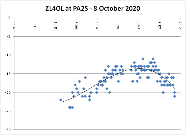 ZL4OL at PA2S on 60 m - 8 October 2020