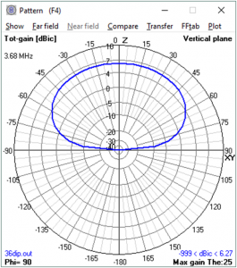 Low Dipole